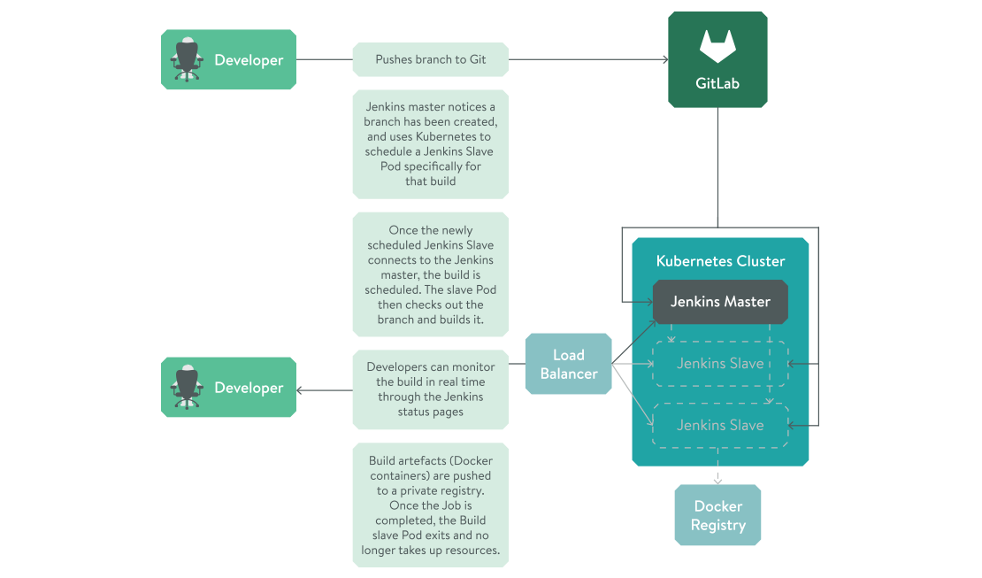 Flowchart showing our process for using Jenkins with Kubernetes